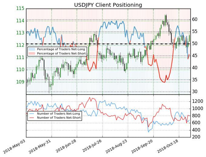 USD/JPY Retail Client Sentiment