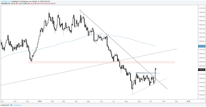 gold daily chart, top of range is support
