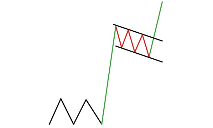bull flag pattern