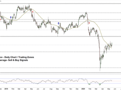 Copper Price Technical Forecast: A Struggle for Momentum