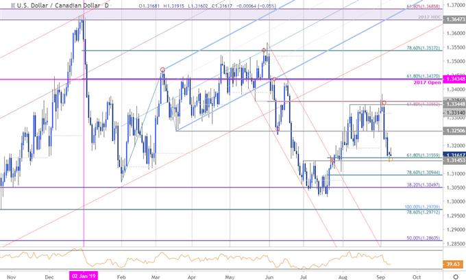 Canadian Dollar Price Chart: USD/CAD Breakdown Plummets Into Support