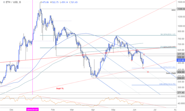 ETH/USD Daily Price Chart - Ethereum log-scale