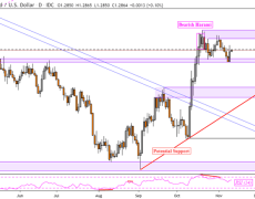 GBP/USD Price Aims for October High as NZD/USD Rate Soars
