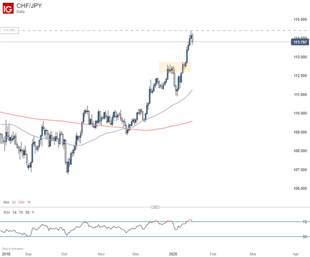 CHFJPY Daily Chart with 200 and 50 day moving avereage