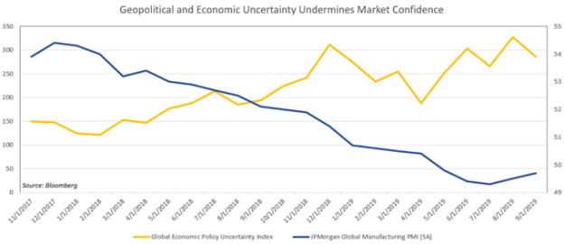 Economic Policy Uncertainty Index vs Global Manufacturing PMI JPMorgan