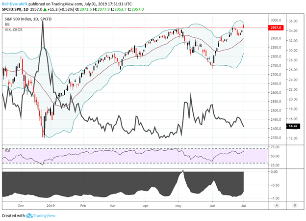 VIX Index and S&P 500 Index price chart technical analysis