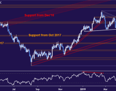 Gold Prices Eye ISM Data as USD Weighs Fed Outlook, Haven Demand