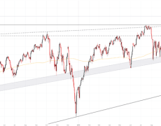 Dow Jones, Nasdaq 100 & DAX 30 Technical Forecasts for the Week
