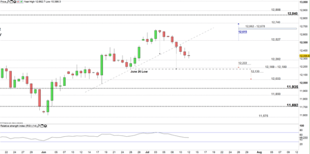 DAX Price daily chart 12-07-19 Zoomed in