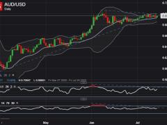Australian Dollar Primed for Big Break?