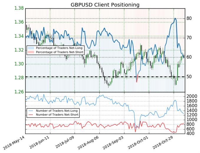 GBP/USD: Weekly Long Positions Soar 29%