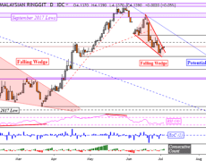 USDMYR May Reverse Higher as USDINR Extends Downtrend From October