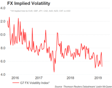 Currency Volatility Implosion Sees US Dollar Pairs Potentially Under-pricing NFP Risk