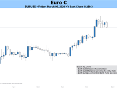 Will EUR/USD Rise Further in Week Ahead?