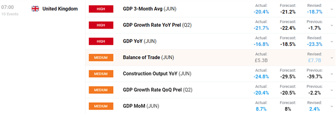 UK Q2 GDP Falls by a Record 20.4% But Signs of a Recovery Appear, GBPUSD Unchanged