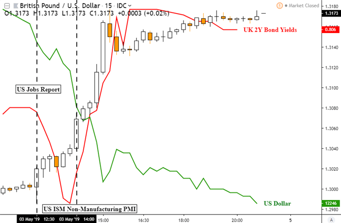 GBPUSD Uptrend Extends on Pressure for a Brexit Deal, Yen May Fall