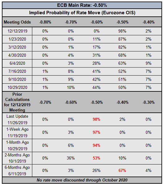 ecb rate expectations, ecb rate expectations, european central bank rate cut odds, ecb rate cut odds