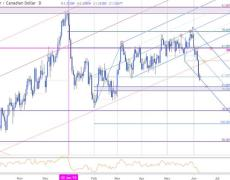 Loonie Breakout Tests USD/CAD Support