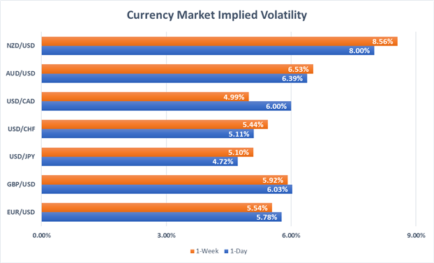 Currency volatility price chart EUR, USD, CAD, NZD, AUD, JPY, CHF, GBP