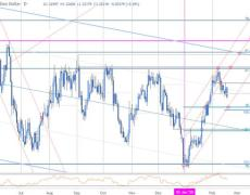 Loonie Presses USD/CAD Towards Support