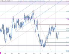 USD/CAD Price Rally at Risk