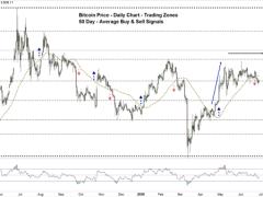 Bitcoin Forecast: BTC/USD Price - Sideways Trade Continues
