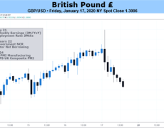 British Pound May Fall as Carney, PMI Stoke BOE Rate Cut Bets