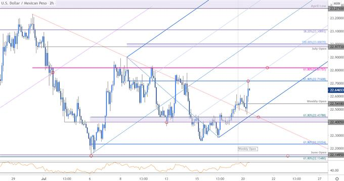 Mexican Peso Price Chart - USD/MXN 120min - Peso Trade Outlook - Technical Forecast