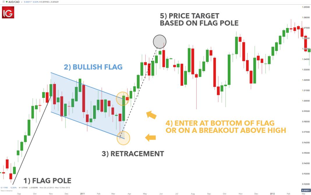 How to Trade Bullish Flag Patterns