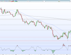 Negotiations Collapsing, Sterling (GBP) Under Pressure