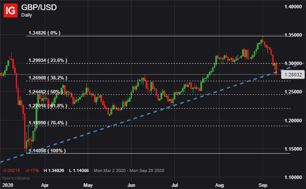 GBP USD Price Chart US Dollar Outlook