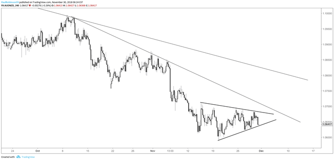 aud/nzd 4-hr chart, wedge