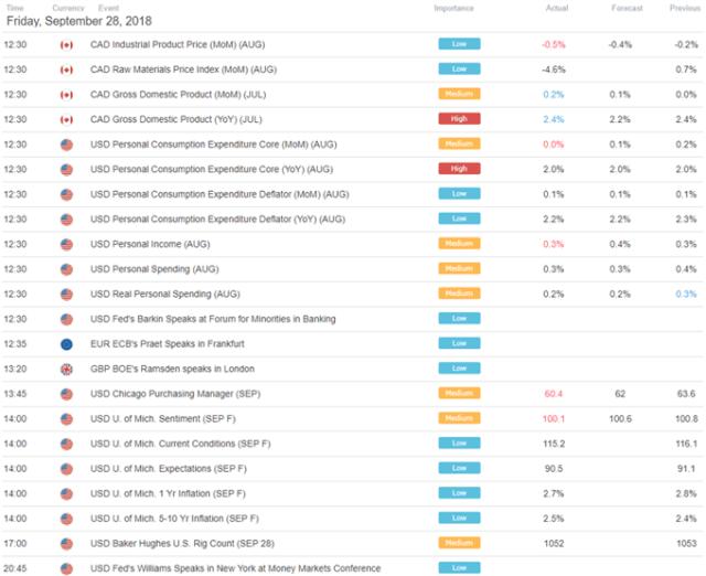 Yen, Stocks Eye NAFTA Volatility. USD/CAD Resuming Downtrend?