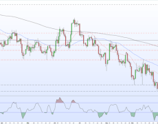 EUR/USD Price Technical Outlook - Further Upside Remains Blocked