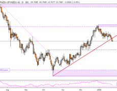 New Zealand Dollar Outlook May Shift Bearish: NZD/USD, NZD/JPY