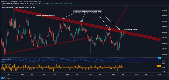 Chart showing AUD/NZD
