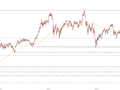 Nikkei 225 Forecast for the Week Ahead