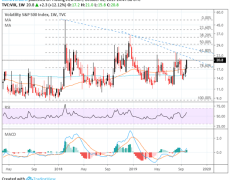 VIX Surges Above 20 on Recession Fears, Gold Jumps & Stocks Drop