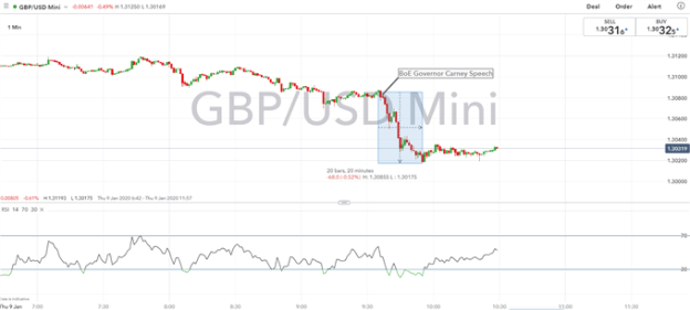 GBP/USD Outlook Breaks Down on Dovish Carney, BoE Rate Cut Odds Jump