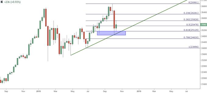 Dow Jones Weekly Price Chart DJIA DIA