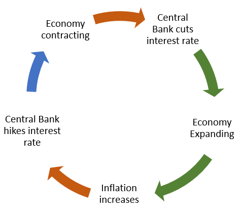 Flowchart showing economic rate cycle and impact on interest rates