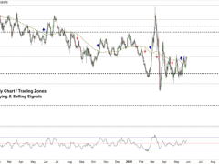 EUR/USD Price Rejected at Resistance, Now Eyes the Support