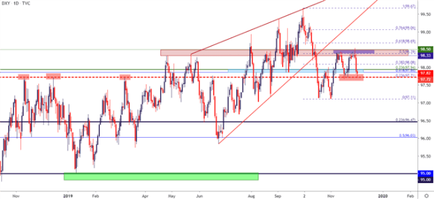 DXY Daily Price Chart