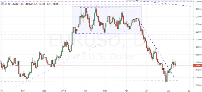 Will the Fed Break the Dollar's and S&P 500's Calm?