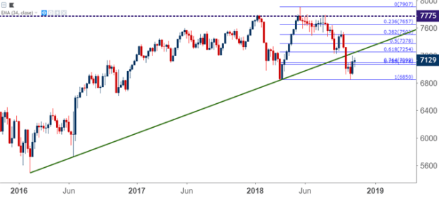 ftse 100 weekly price chart