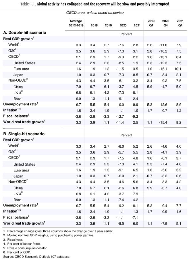 Image of OECD June 2020 forecast