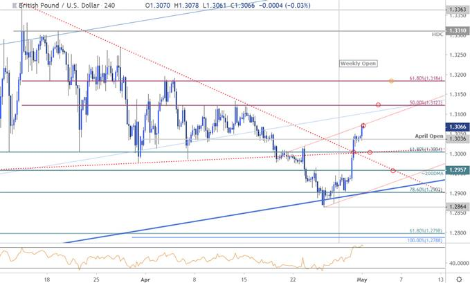 GBP/USD Price Chart - British Pound vs US Dollar 240minute- Sterling Rate