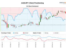 Our data shows traders are now net-short AUD/JPY for the first time since Nov 13, 2019 when AUD/JPY traded near 74.41.