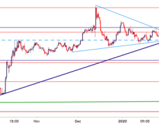 British Pound Technical Forecast: GBP/USD, GBP/JPY, EUR/GBP, GBP/CAD