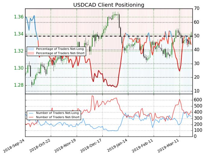 индекс настроений клиентов ig, график цен usdcad
